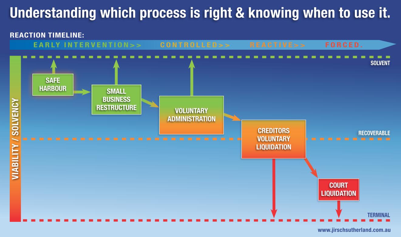 Insolvency Process